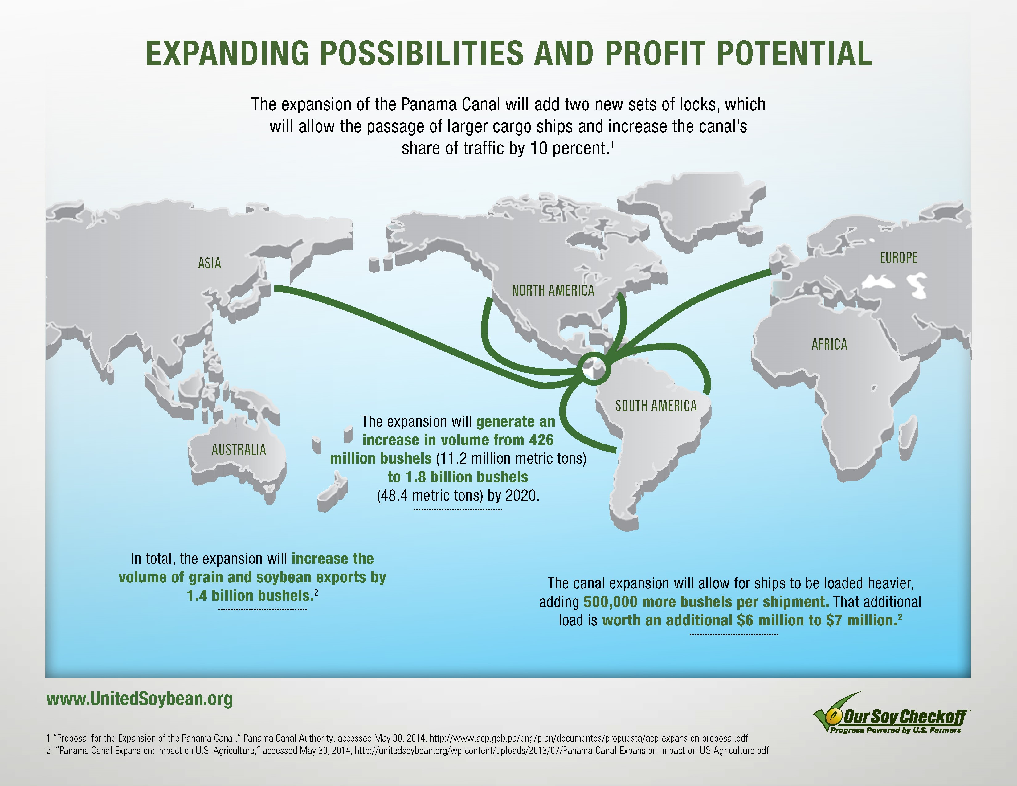 Transportation Is Not Only Necessary It S Also A Key Aspect Of The U S Soy Industry S Compeive Advantage In The Global Marketplace